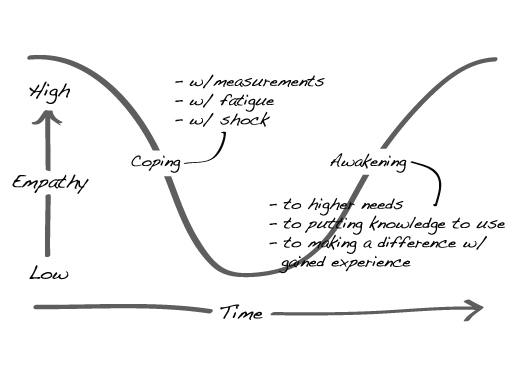Empathy Curve in Healthcare